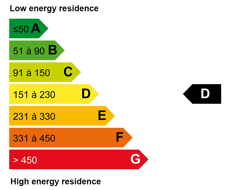 ECD energy : D