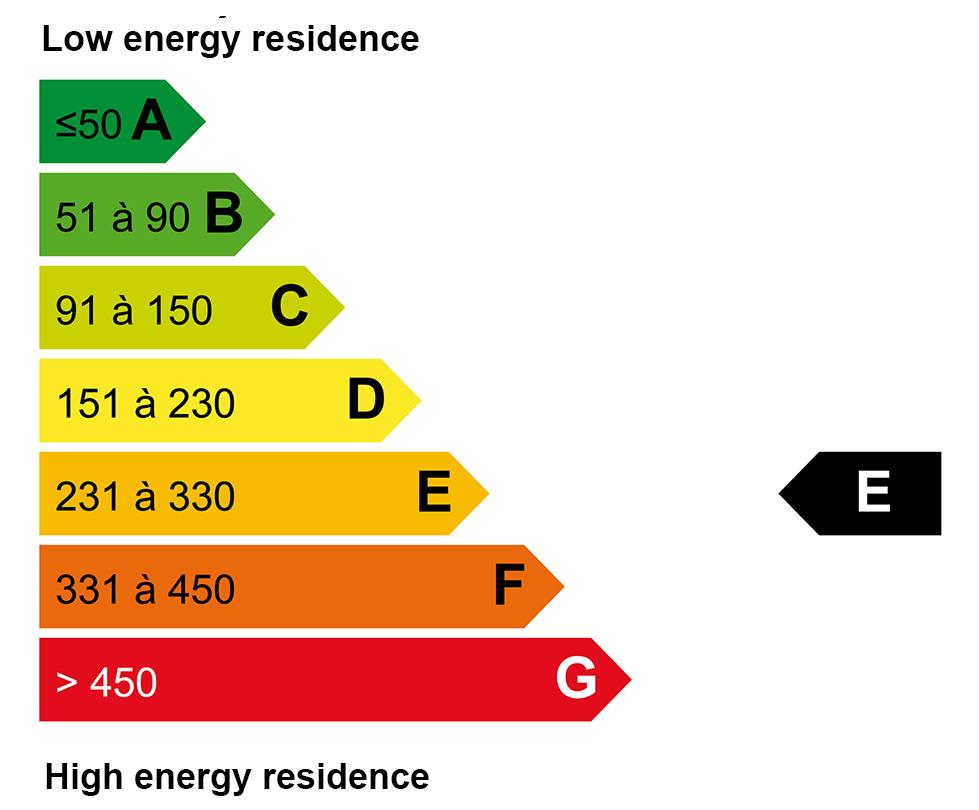 ECD energy : E