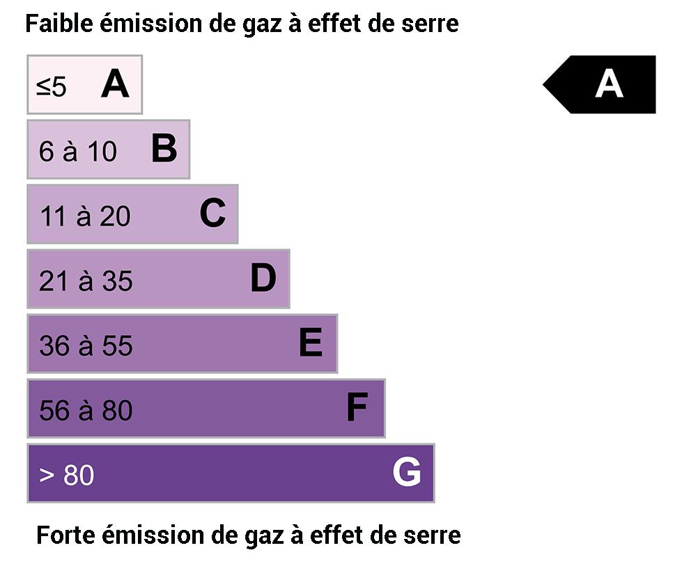 DPE GES : A